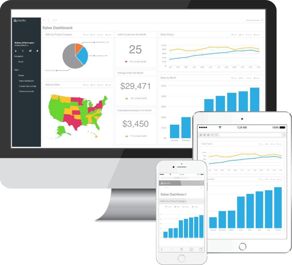 A Picture Of Bezlio ERP Sales Module Dashboards On Different Mobile and Desktop Devices.