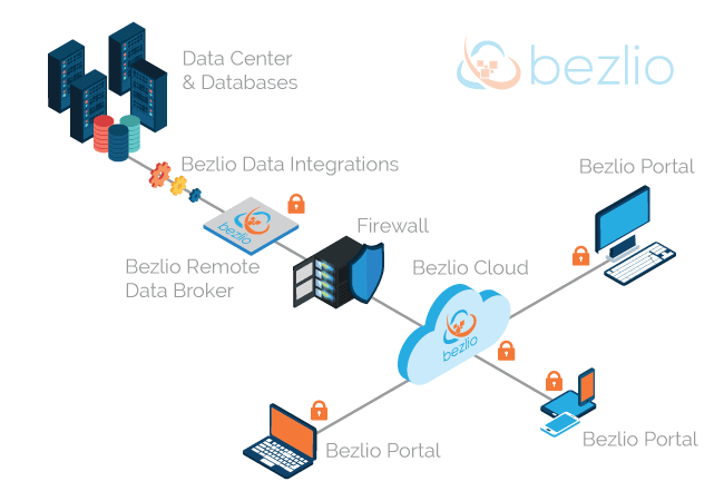 An infographic of Bezlio's security protocol and process