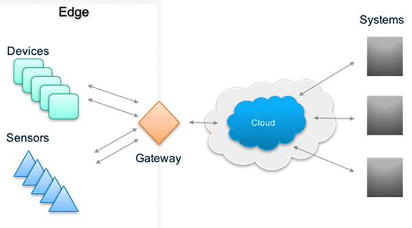an image of the flow of information though edge gateways to the cloud and enterprise systems.