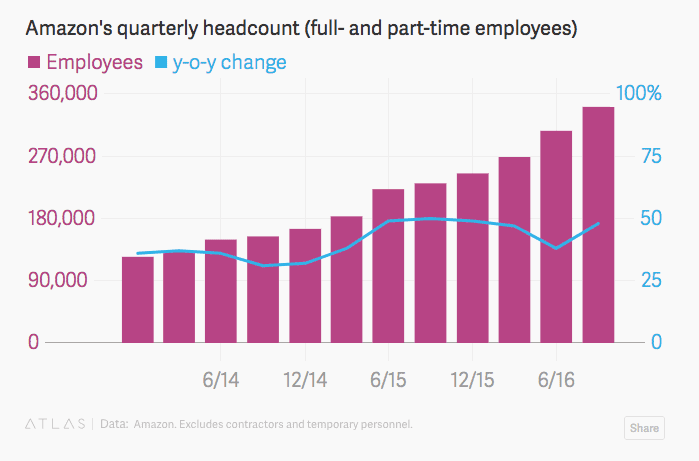 a chart displaying amazon's quarterly employment statistics with robotic graph overlay.