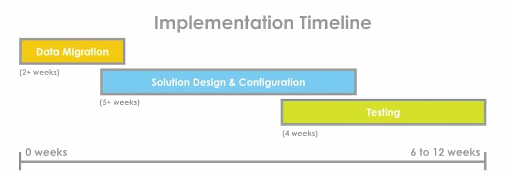 an info graphic of encompass edi implementation timeline