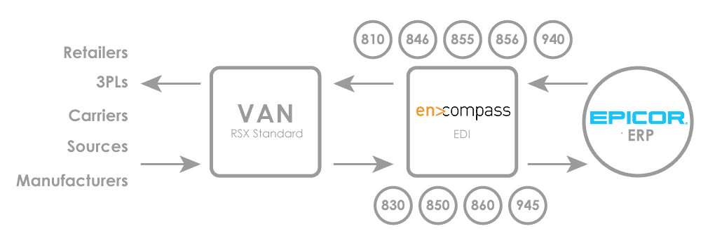 an infographic of encompass EDI implementation methodology