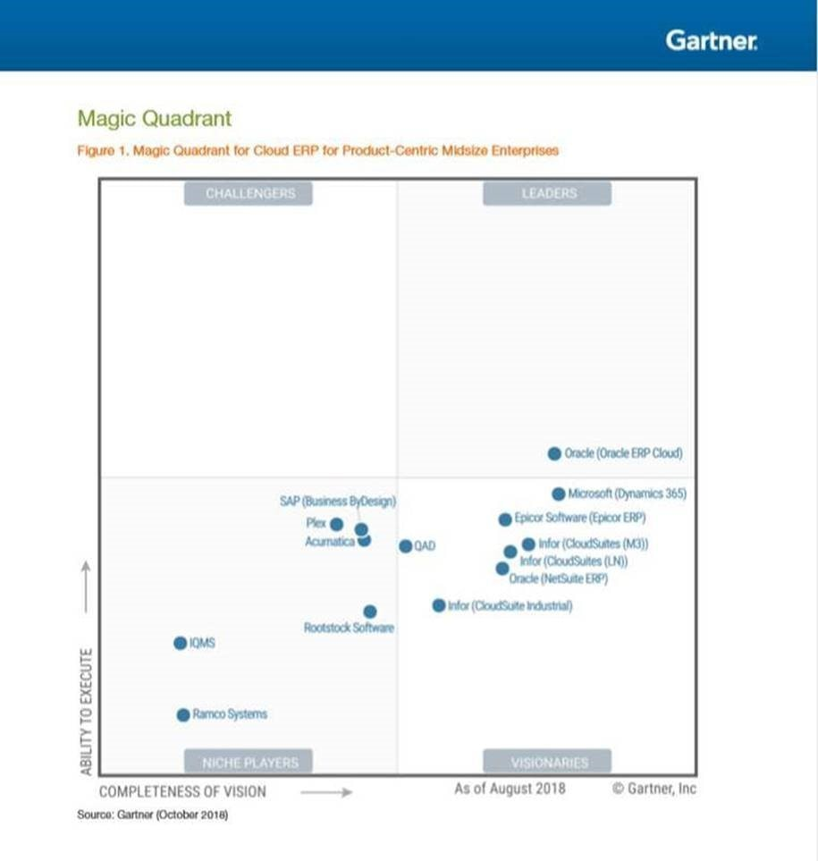 an image of the gartner magic quadrant for cloud ERP, where Epicor ERP has been named a visionary.